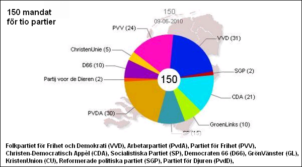 screenshot http://www.rnw.nl/english/dossier/Dutch%20general%20election%202010
