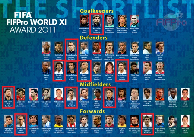 FIFA FIFPro WORLD XI Award 2011
