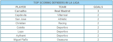 Top Scoring Defender In La Liga