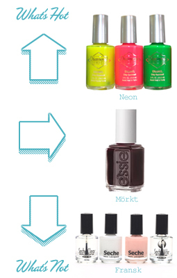 What's hot and What's not - Nagellack