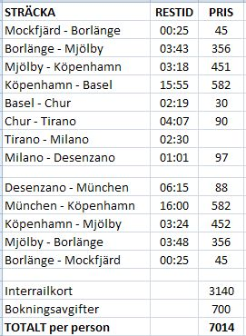 Train costs to Italy
